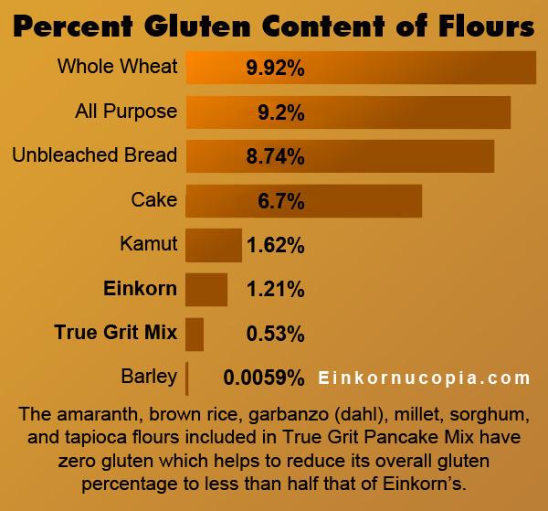 Pancake Mix Gluten Comparison Chart